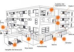 Gør bygningen mere sikker med adgangskontrol